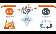"""Social Media Marketing: The """"Why"""" and """"How"""" of Social Loyalty"""