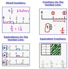 More Fractions on Number Lines   UK-                                                             Relationt   Eduacation Relation Site @ http://www.smartyoungthings.co.uk