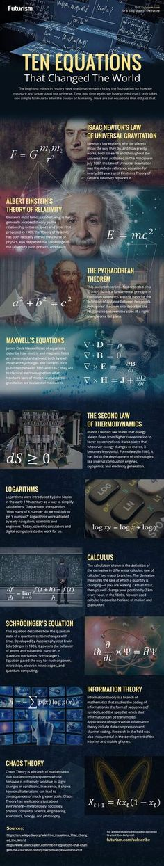 Ten equations that changed the world Science is our history Infographic bfranklin.edu Pseudo Science, Science And Nature, Applied Science, Einstein, E Mc2, Quantum Physics, Calculus, Algebra, Change The World