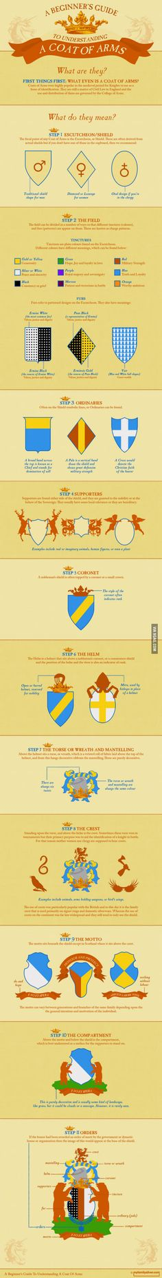 A Beginner's Guide to Understanding a Coat of Arms
