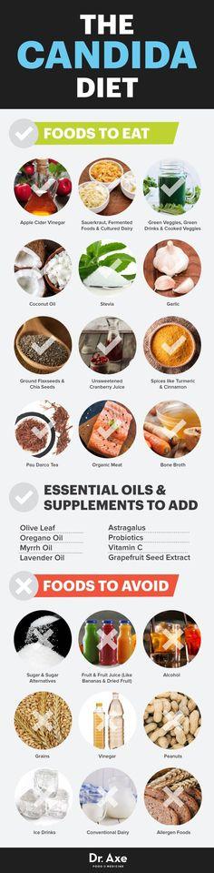 Candida Diet Foods t