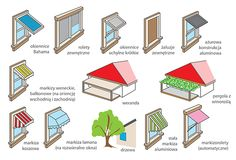 http://www.mieszkajenergooszczednie.pl/poradnik-inwestora/okna/83-7-5-elementy-zacieniajace