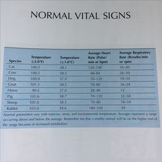 Normal vital signs in animals from Tasks for the Veterinary Assistant
