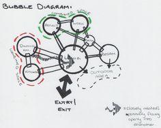 http://canoereach.files.wordpress.com/2010/03/cabin-zoning-bubble-diagram.jpg?w=740