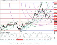 USD/CAD: Fibonacci analysis | FxTradingSignals