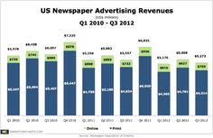 US Newspaper Ad Revenues Continue to Fall, Down 5% Y-O-Y in Q3