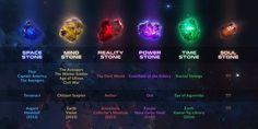 The Infinity Stones - Helpful Chart