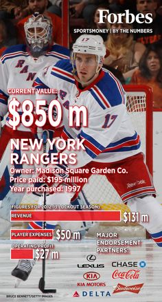 New York Rangers, by the numbers