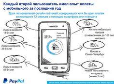 Россияне будут все чаще использовать оплату с мобильных устройств в 2015 году - SearchEngines.ru