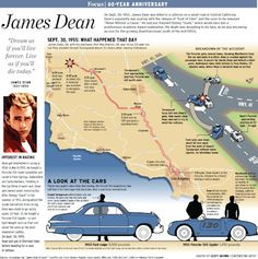 On This Day in History September 30, 1955: Actor James Dean (February 8, 1931 - September 30, 1955) was killed in a head-on collision while behind the wheel of his Porsche 550 Spyder 30 miles (48 km) east of Paso Robles, California. Dean was only 24-years old.   He would be laid to rest in his hometown of Fairmount, Indiana.  For Further Reading:  James Dean (1931–1955) from IMDB.com