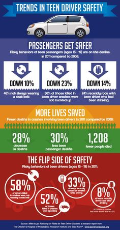 Trends in #teendriver #safety