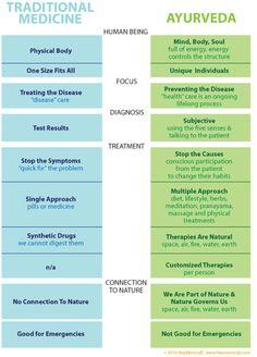 Diferencias entre la medicina occidental y el Ayurveda