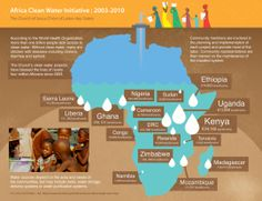 Infographics - Africa Clean Water Initiative Infographic
