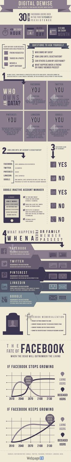 Öldüğünüzde dosyal medya hesaplarınız ne olacak? This Graphic Shows What Happens to Your Social Accounts When You Die