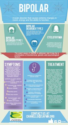 Bipolar brain disorder   #infographic made in @Piktochart