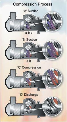 Cutaway Diagram Of A Scroll Compressor Scroll