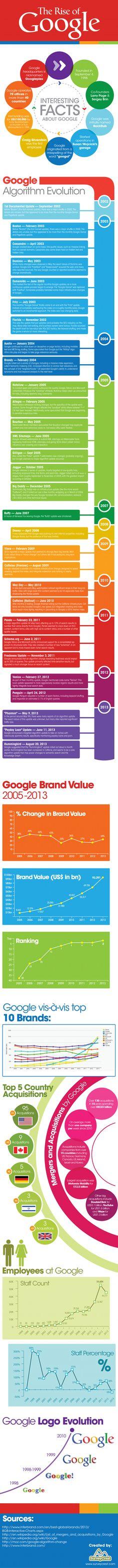 Der faszinierende Aufstieg von Google