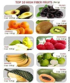 It's hard to believe that something we can't even digest can be so good for us! A higher-fiber diet. It's hard to believe that something we can't even digest can be so good for us! A higher-fiber diet. High Fiber Snacks, High Fiber Fruits, High Fiber Foods, Healthy Meal Prep, Healthy Snacks, Healthy Eating, Healthy Recipes, Clean Eating, Fiber Diet