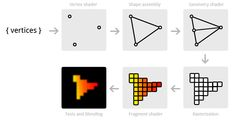 OpenGL - Drawing polygons