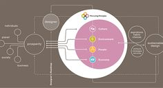 Framework for the Living Principles of Design. Tool Design, Design Process, Architecture Concept Diagram, Principles Of Design, Sustainable Design, Sustainability, Innovation, Presentation, Design Inspiration