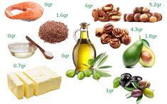 Ghid nutriție LCHF: Ce mâncăm? Grăsimi sănătoase | Beauty from Nature Lchf, Food And Drink, Fruit, Nature, Beauty, Beleza, The Fruit, Cosmetology, The Great Outdoors