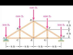 how to use calculate material steel frame House Roof Design, Roof Truss Design, Building A Shed Roof, Building A Cabin, Steel Trusses, Roof Trusses, Truss Structure, Civil Engineering Construction, Mechanical Engineering Design