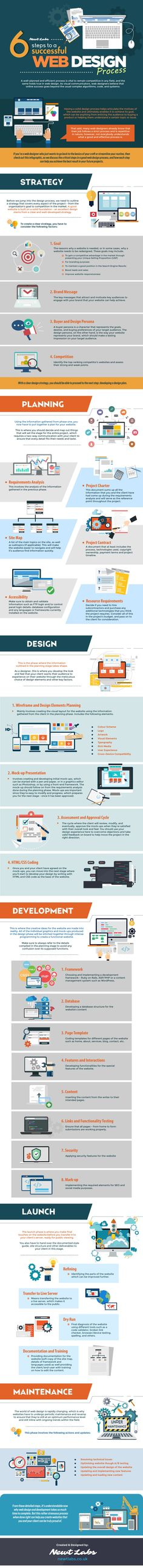 The Web Design Process: 6 Steps to a Successful Business Website [Infographic]