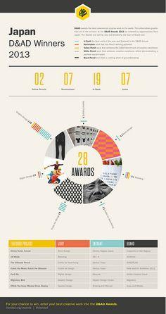 D&AD Award Winners 2012 - Japan | Flickr - Photo Sharing!