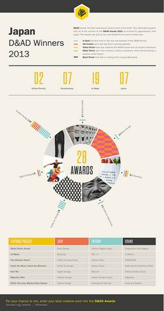D&AD Award Winners 2012 - Japan by D&AD, via Flickr