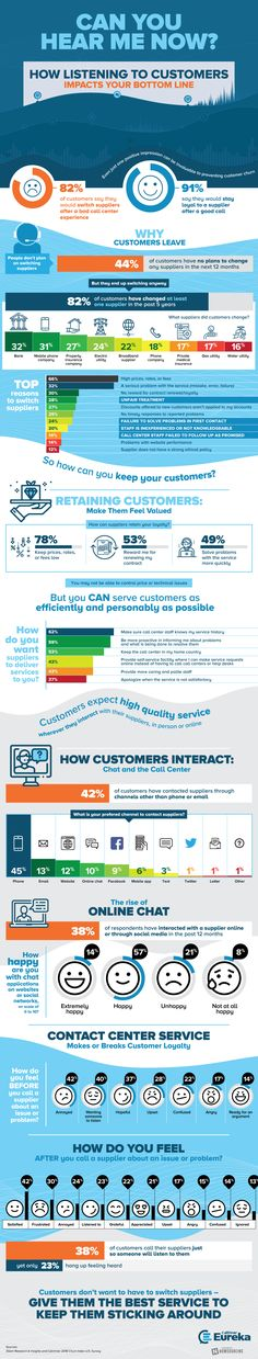 Every business relies on repeat customers, but not listening to customers is the best way to ensure they leave. This infographic outlines common reasons for customer churn and what to do to prevent it. Mentor Coach, Excellent Customer Service, On Repeat, Business Tips, Business Infographics, Business Quotes, Business Marketing, Customer Experience, Career Advice