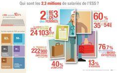 les salariés dans l' La Tribune, Bar Chart, Blog, Infographic, Blogging