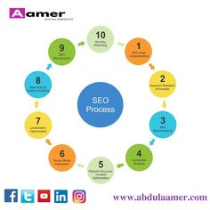 SEO stands for search engine optimisation, how to do SEO and steps  2018 SEO Algorithm updates and how to do search engine optimisation and what is SEO process.
