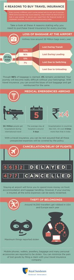Know about the 4 reasons to buy travel insurance by reading this infographic. Get more information here:http://bit.ly/2mT1I6x
