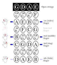first position fingerings Violin - Wikipedia, the free encyclopedia