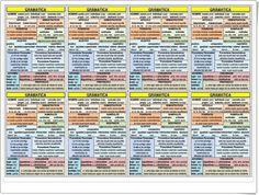 """Recursos Educativos de Primaria: Unidad 1 de Lengua de 5º de Primaria: """"La comunicación"""" Periodic Table, Alonso, Lawn, Teaching Resources, Interactive Activities, Spanish Language, Periodic Table Chart, Periotic Table"""