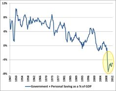 Hussman Funds - Weekly Market Comment: Government & Personal Savings as a % of GDP