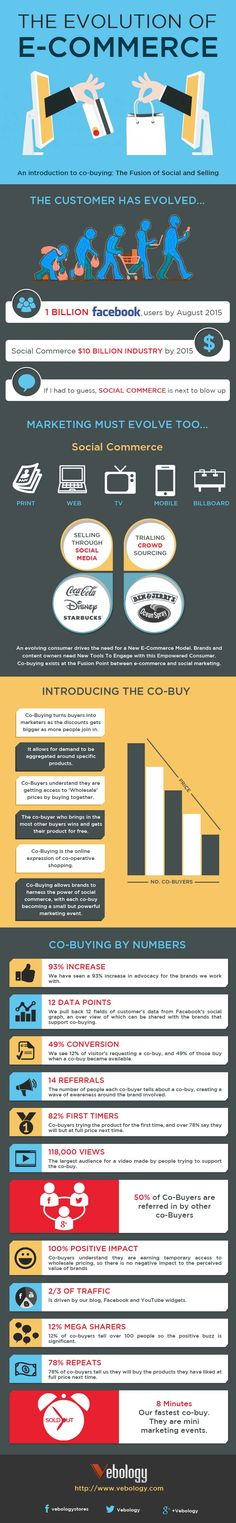 Get a better perspective about The Evolution of E-Commerce  #ecommerce #evolution