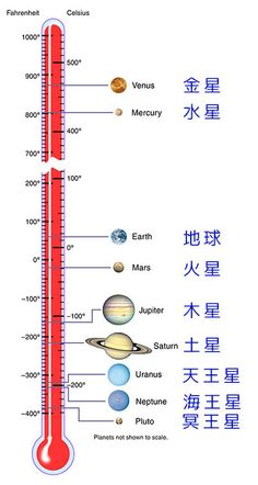 Funny pictures about Temperature Scale In The Solar System. Oh, and cool pics about Temperature Scale In The Solar System. Also, Temperature Scale In The Solar System photos. Nasa Solar System, Solar System Exploration, Space Exploration, Solar System Facts, Solar System Kids, Solar System To Scale, Solar System Diagram, Earth And Space Science, Earth From Space