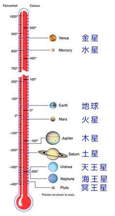 惑星の表面の平均温度01