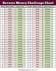 Money Saving Challenge Ideas ~ Even If Living Paycheck to Paycheck Money Challenges – 52 Week REVERSE Money Challenge Savings Chart 52 Week Money Challenge, Savings Challenge, Challenge Ideas, 52 Week Savings, Savings Plan, Ways To Save Money, Money Saving Tips, Money Tips, Saving Ideas