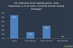 For effective local optimization, how important is it to have a tried & tested review strategy?