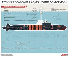 Как выглядит атомная подводная лодка проекта «Борей» в разрезе? Инфографика | Инфографика | Вопрос-Ответ | Аргументы и Факты