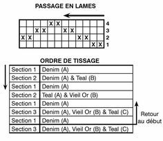 Octobre 2008 Tartan, Periodic Table, Diagram, October, Weaving, Tableware, Carpet, Periodic Table Chart, Periotic Table