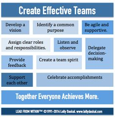 CREATE EFFECTIVE TEAMS: from @Lolly Daskal #leadfromwithin #leadership…