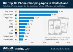 Die Grafik zeigt den Anteil der deutschen #iPhone-Nutzer, die folgende Shopping-Apps nutzen. Die Grafik basiert auf der November-Ausgabe des Statista App Monitors.  #statista #infografik