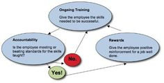 Flow chart for staffer success. TGtbT.com loves Whizbangtraining!- Creating a Sales Culture in Your Store