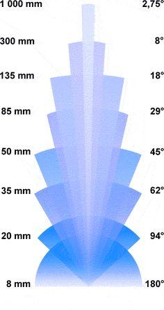 Comparatif focale / angle de champ