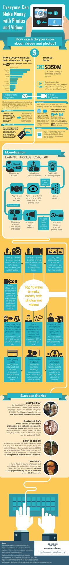 How You Can Make Money with Videos and Photos  #marketing #infographic