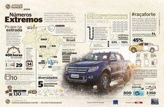 Publieditorial infografado sobre a Expedição Ranger, publicado na revista Superinteressante.
