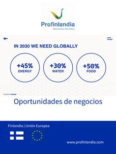 2030 We need globally +45% Energy, +30% Water and +50% Food
